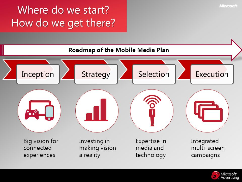 Roadmap of the Mobile Media Plan