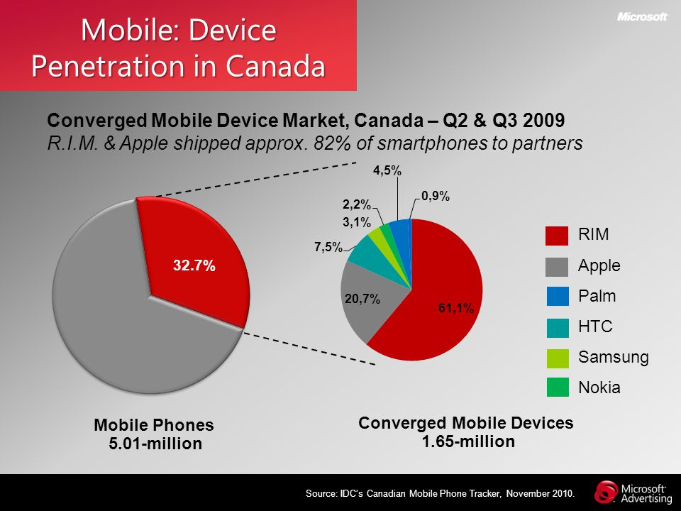 Mobile: Device Penetration in Canada