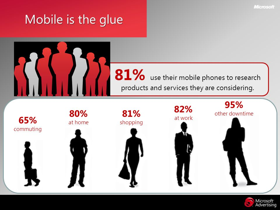 Mobile is the glue 81% use their mobile phones to research products and services they are considering.