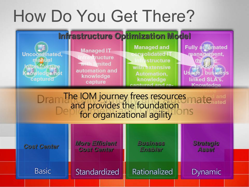 How Do You Get There Infrastructure Optimization Model