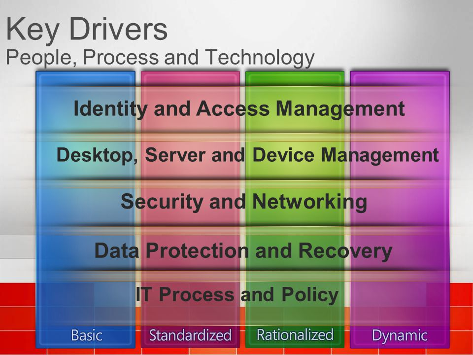 Key Drivers People, Process and Technology
