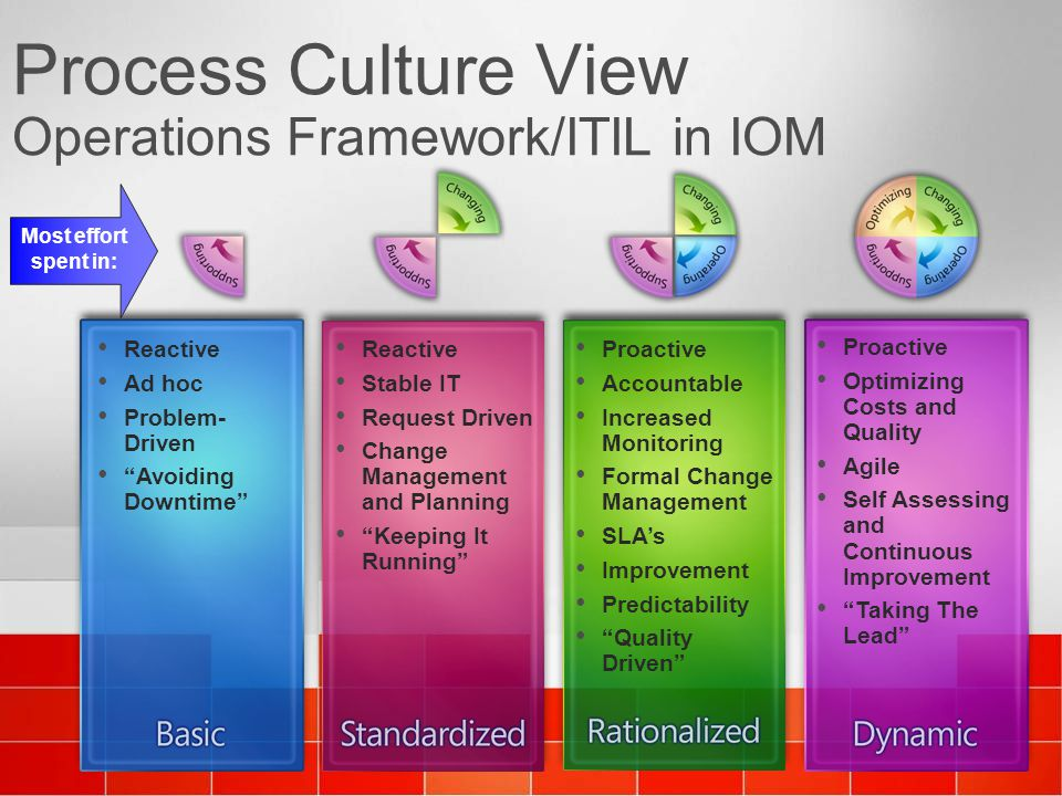 Process Culture View Operations Framework/ITIL in IOM