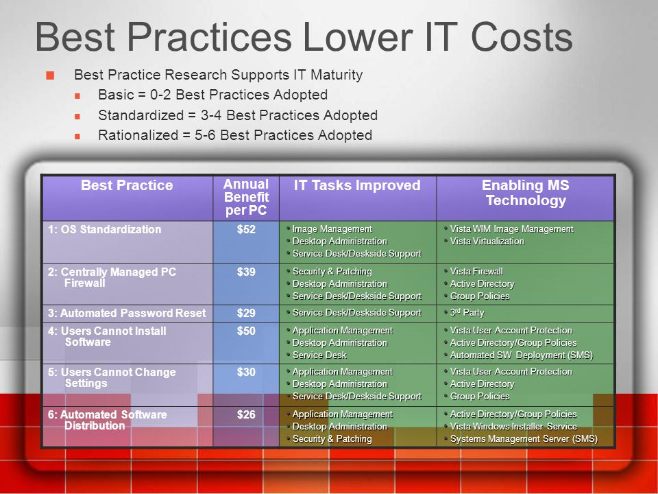 Best Practices Lower IT Costs
