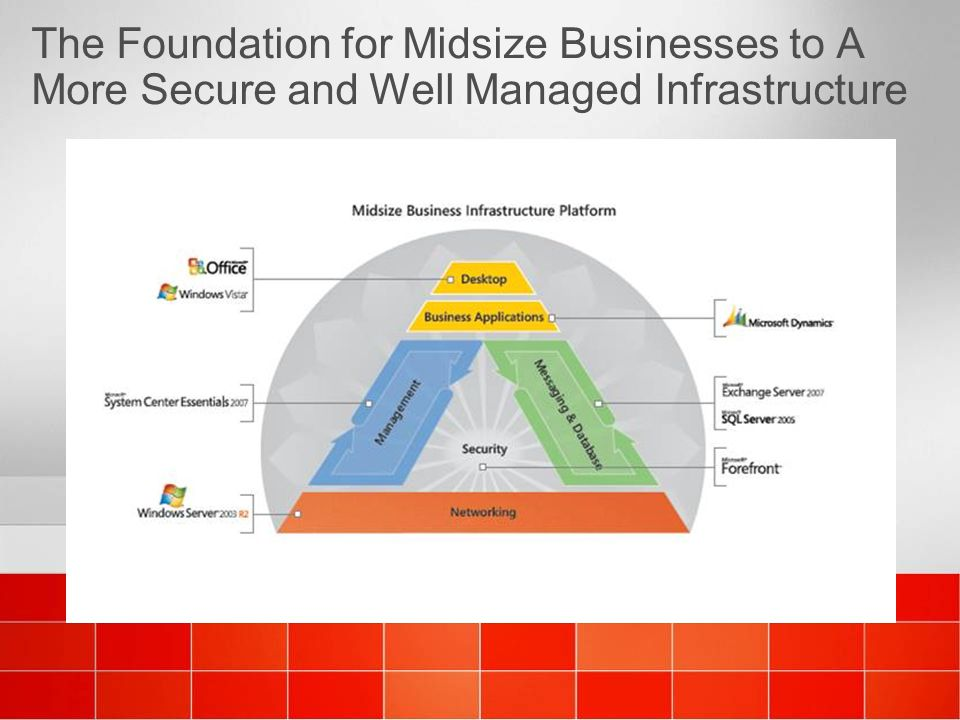 4/6/ :37 AM 4/6/ :37 AM. The Foundation for Midsize Businesses to A More Secure and Well Managed Infrastructure.