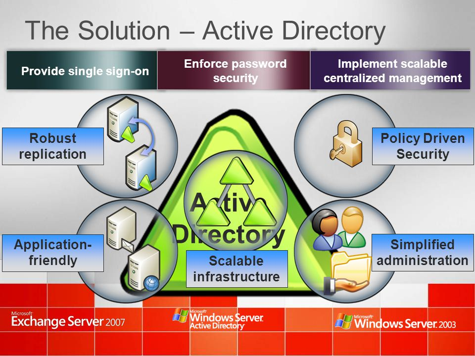 The Solution – Active Directory