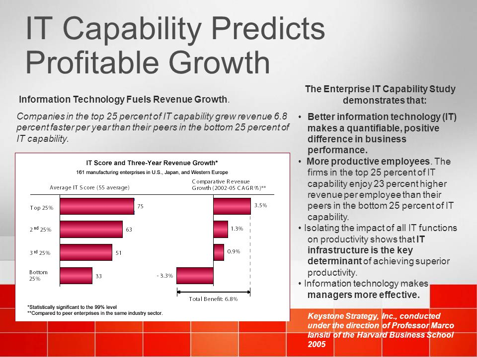IT Capability Predicts Profitable Growth