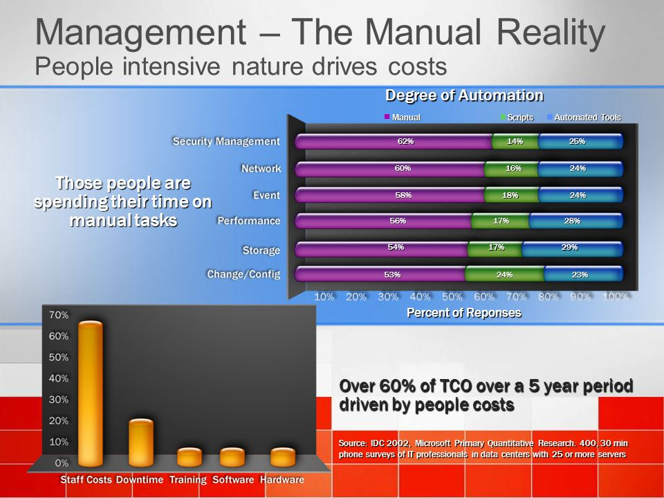 Management – The Manual Reality People intensive nature drives costs