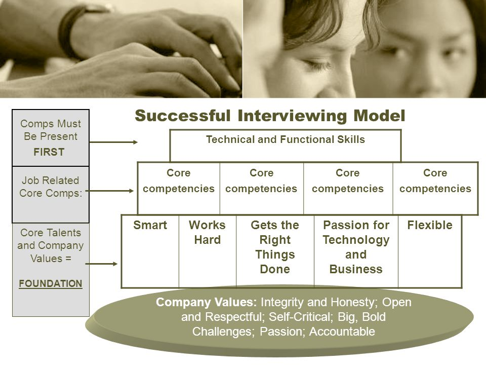 Successful Interviewing Model