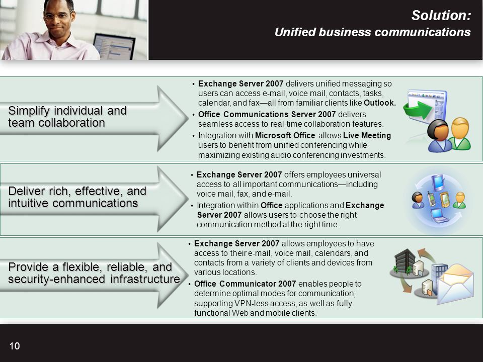 Solution: Unified business communications