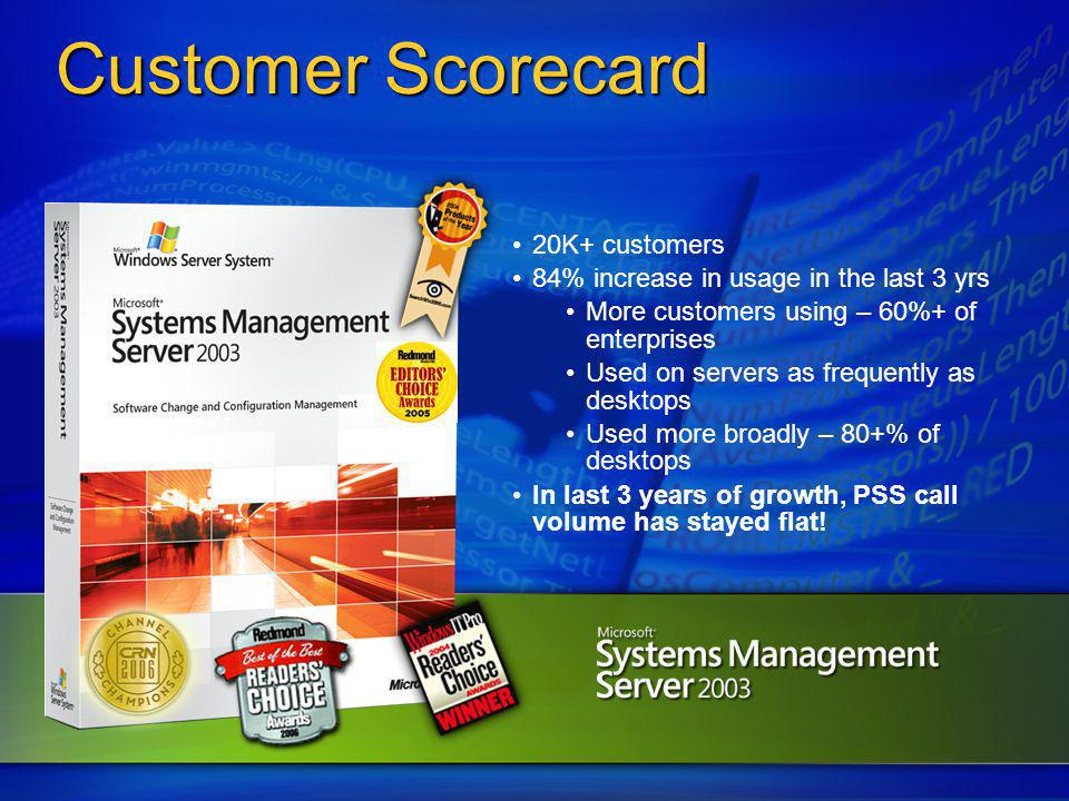 Customer Scorecard 20K+ customers
