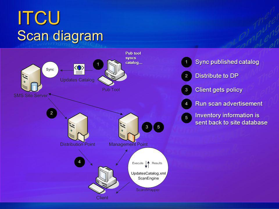 ITCU Scan diagram Sync published catalog Distribute to DP