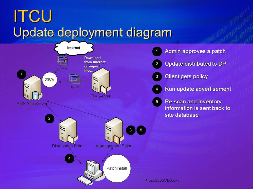 ITCU Update deployment diagram