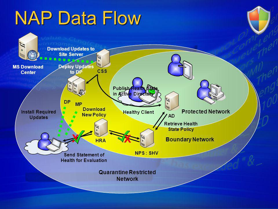 NAP Data Flow X X Protected Network Boundary Network