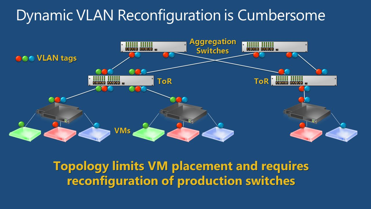 Dynamic VLAN Reconfiguration is Cumbersome