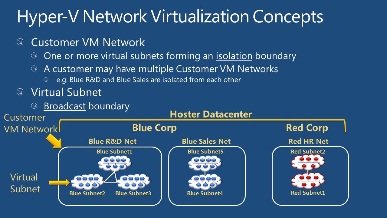 Hyper-V Network Virtualization Concepts