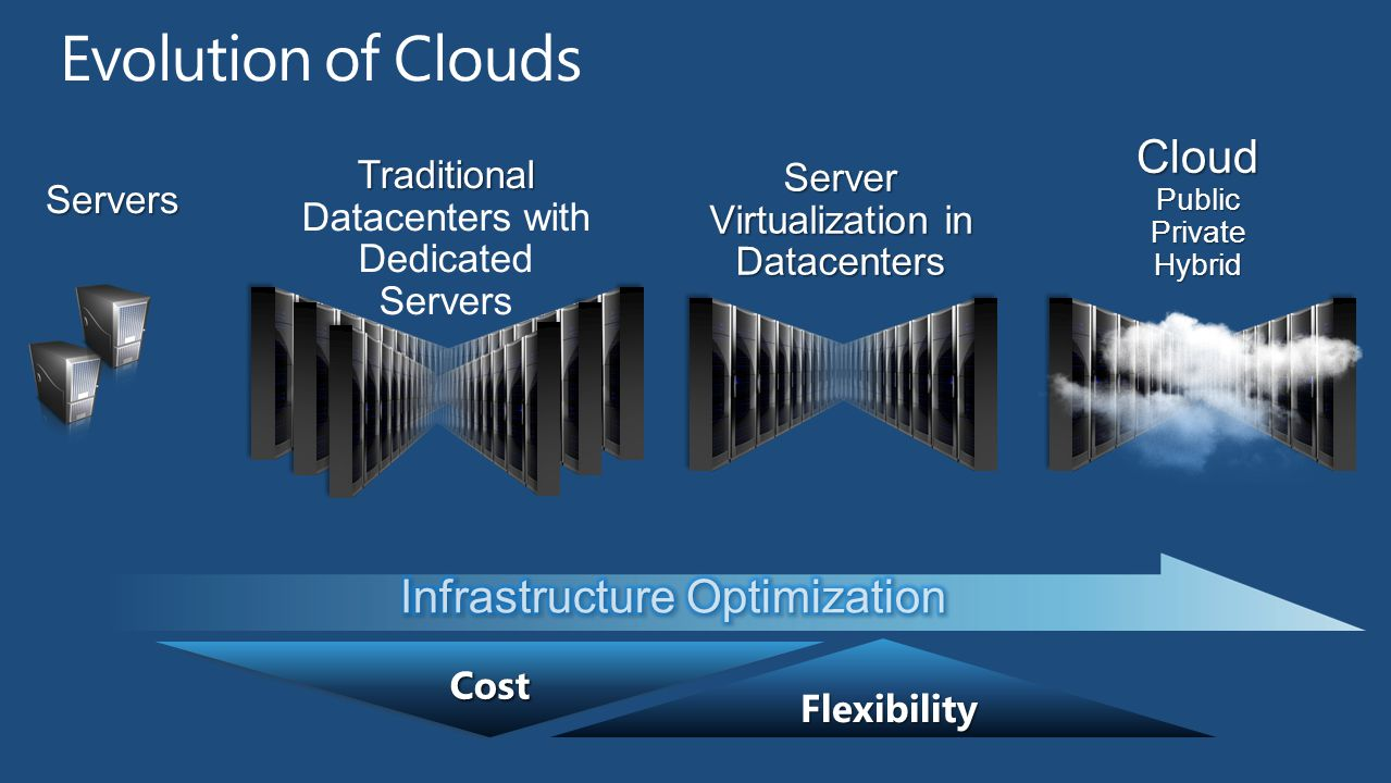 Evolution of Clouds Cloud Infrastructure Optimization Traditional