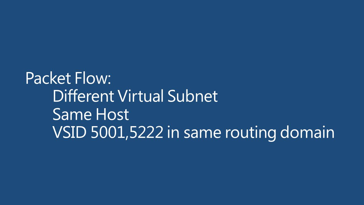 Packet Flow:. Different Virtual Subnet. Same Host