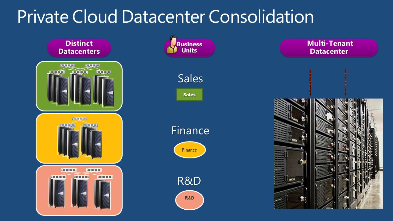 Private Cloud Datacenter Consolidation