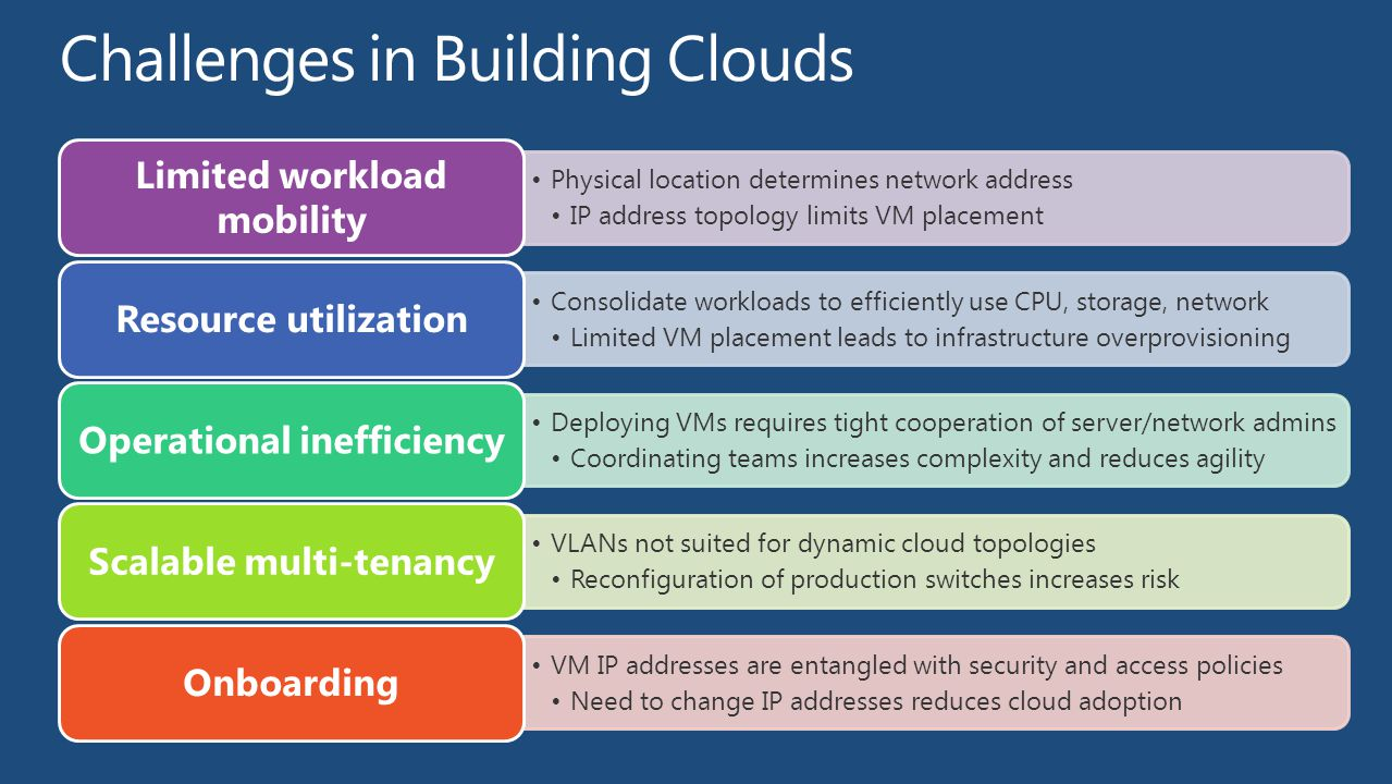 Challenges in Building Clouds