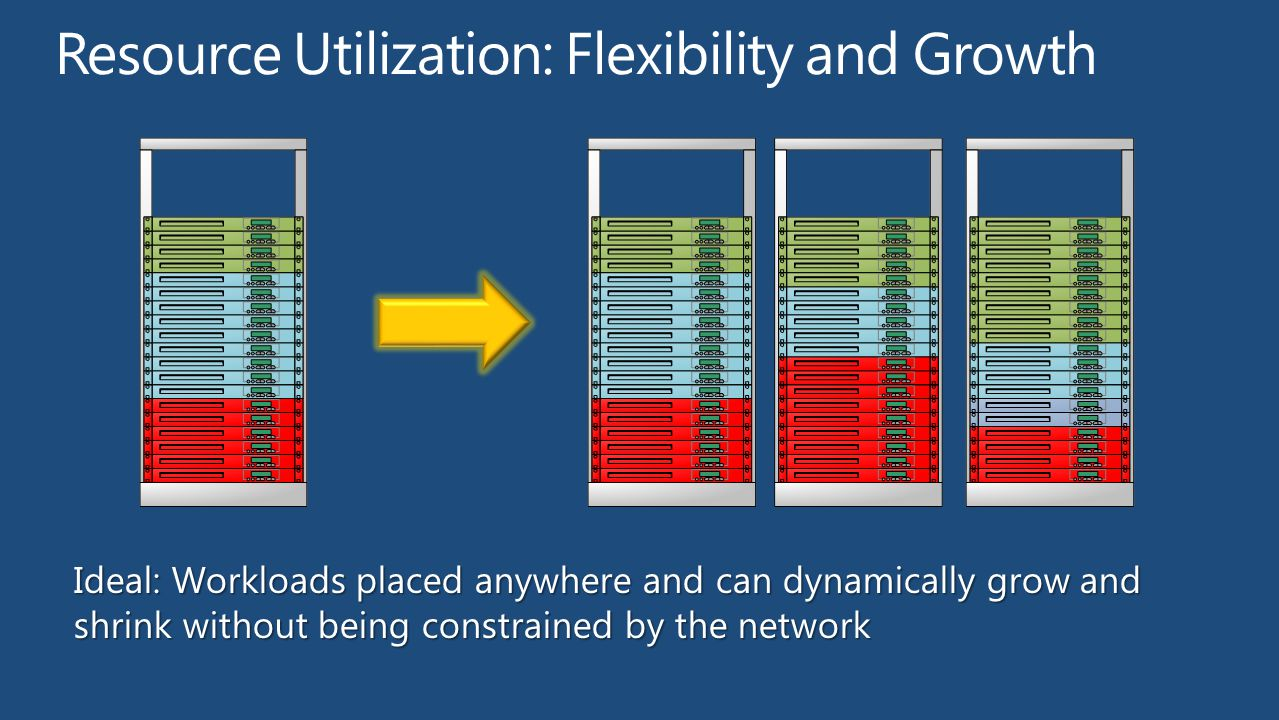 Resource Utilization: Flexibility and Growth