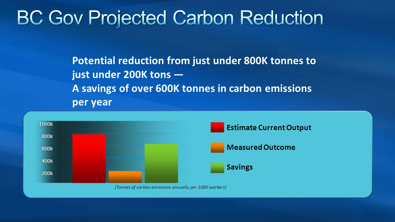 BC Gov Projected Carbon Reduction