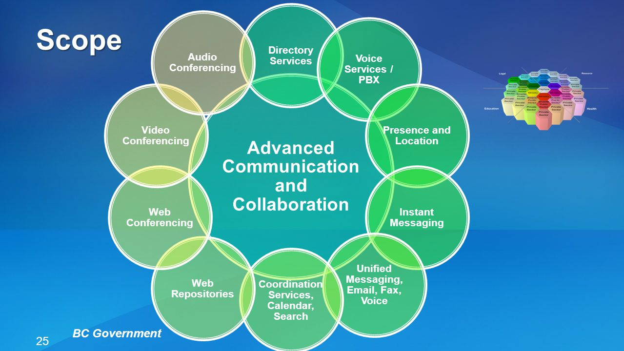 Scope Advanced Communication and Collaboration BC Government