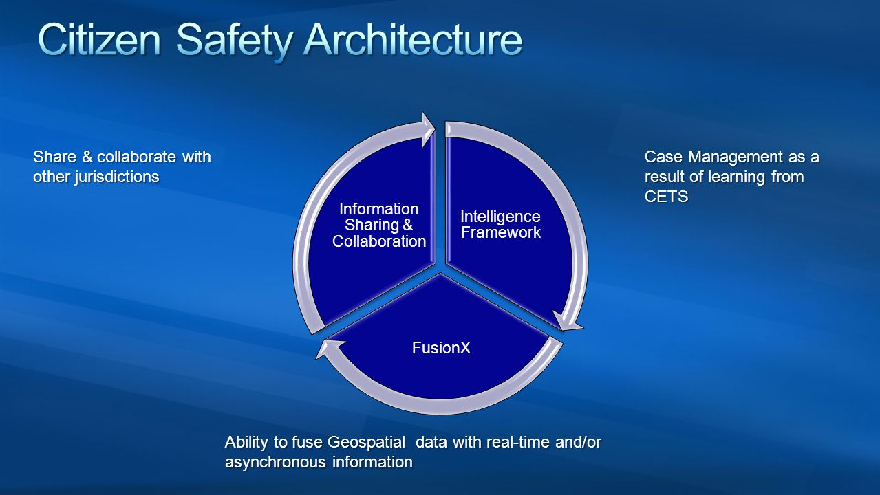 Citizen Safety Architecture