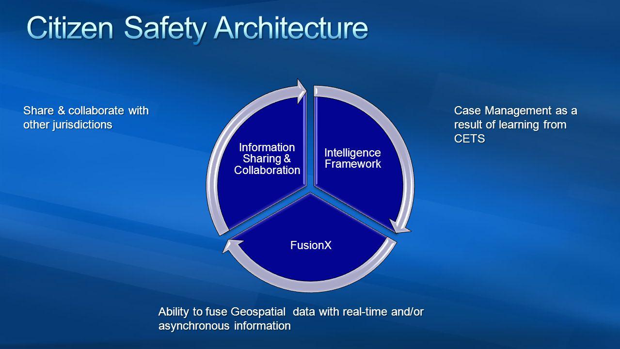 Citizen Safety Architecture