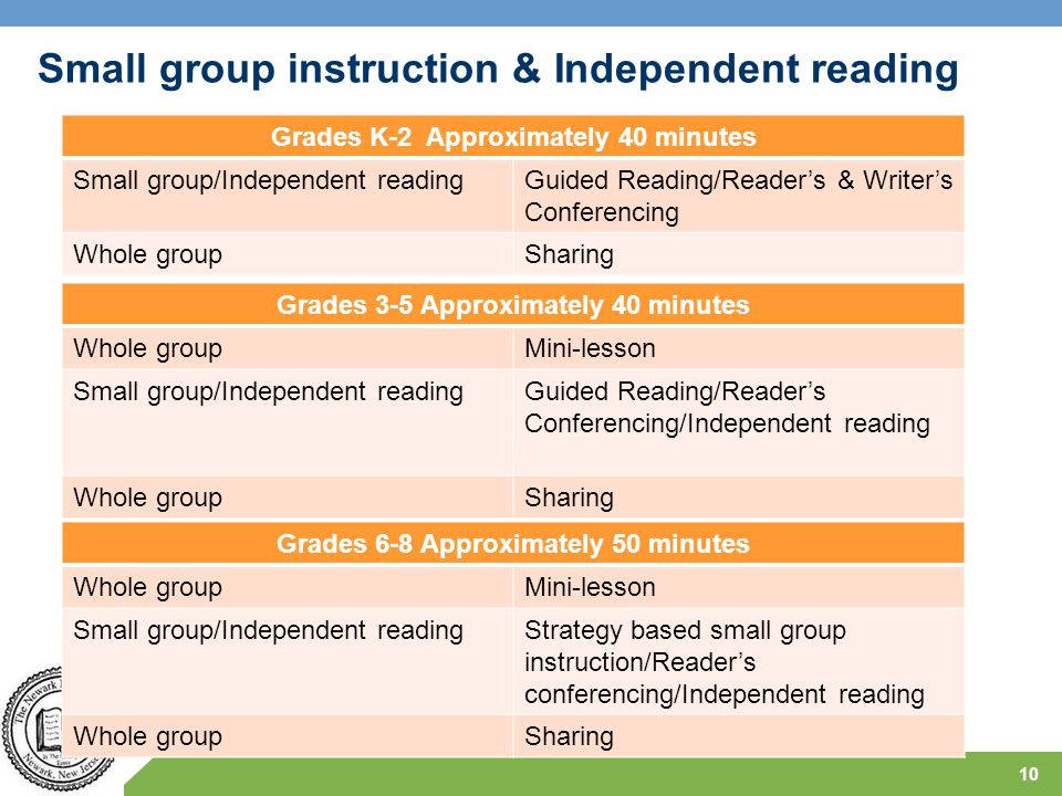Small group instruction & Independent reading