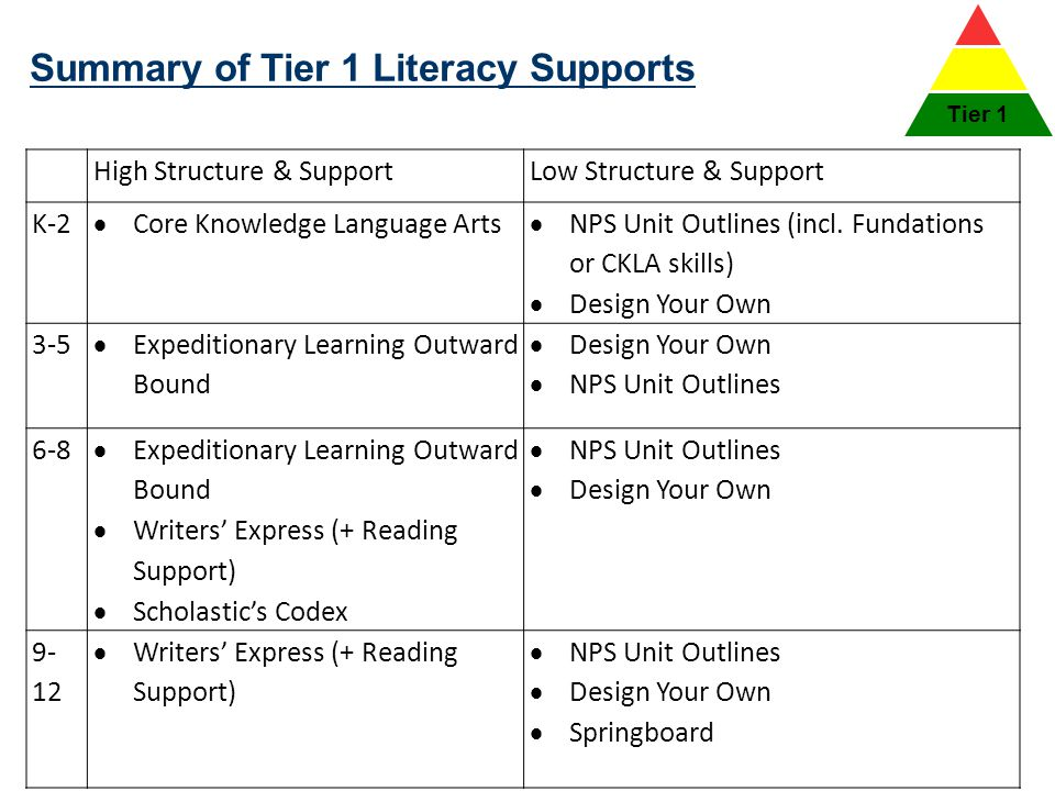 Summary of Tier 1 Literacy Supports