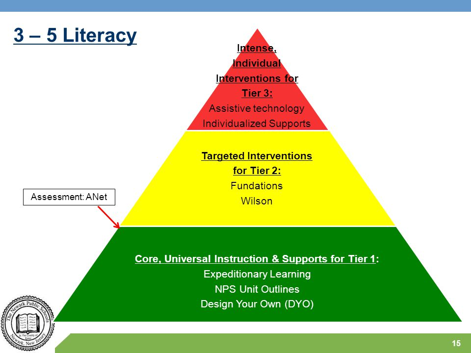 3 – 5 Literacy Core, Universal Instruction & Supports for Tier 1: