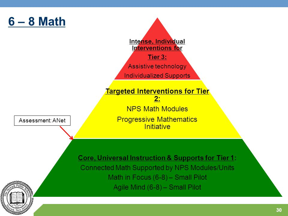 6 – 8 Math Targeted Interventions for Tier 2: NPS Math Modules