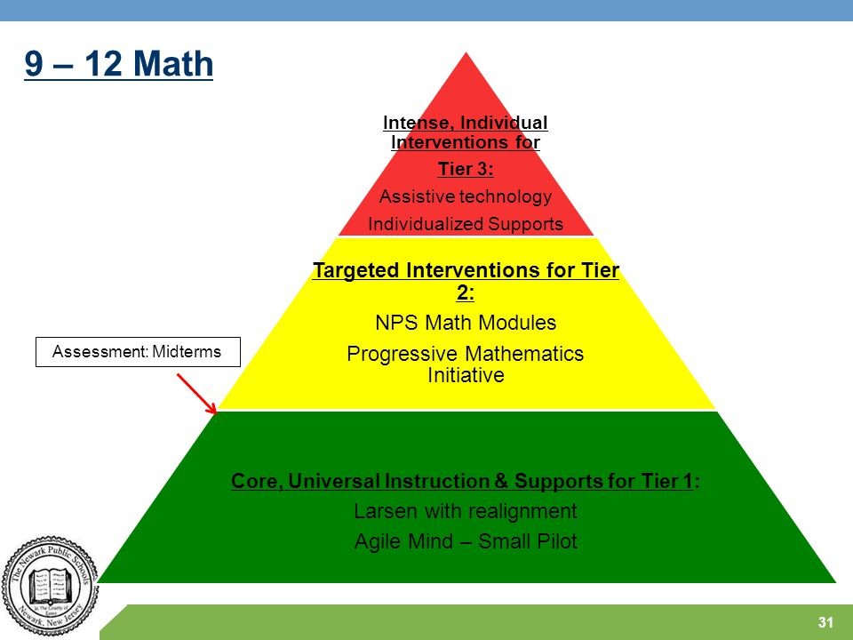 9 – 12 Math Targeted Interventions for Tier 2: NPS Math Modules