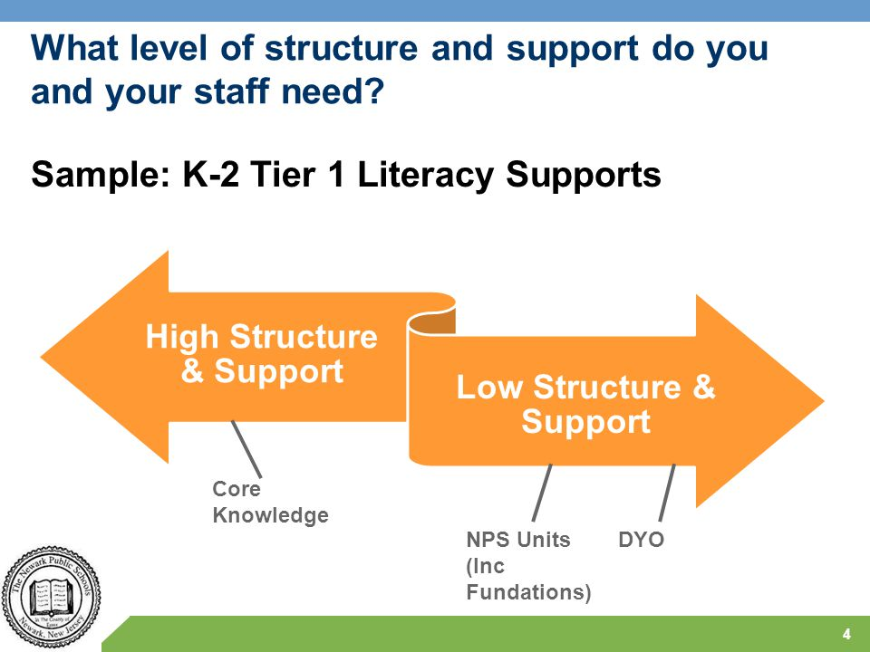 What level of structure and support do you and your staff need