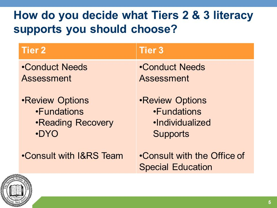 How do you decide what Tiers 2 & 3 literacy supports you should choose