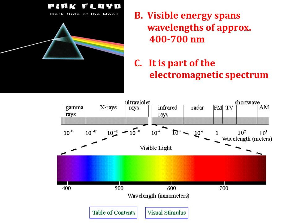 B. Visible energy spans wavelengths of approx. 400-700 nm.