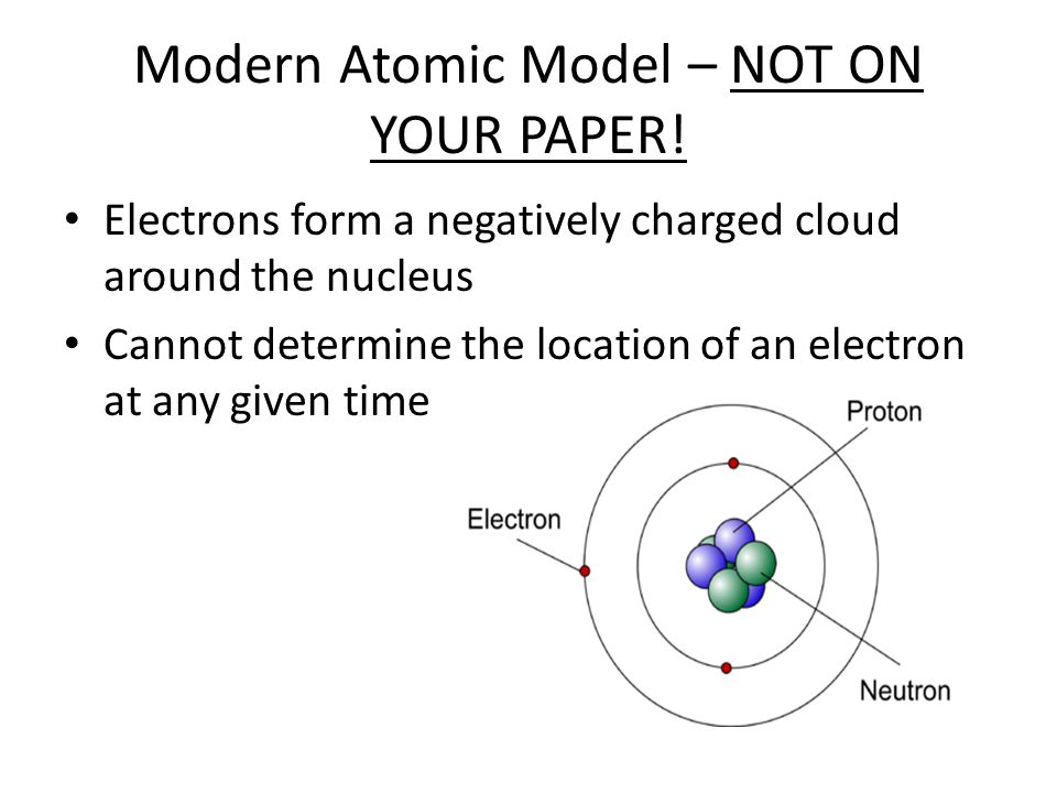 Modern Atomic Model – NOT ON YOUR PAPER!