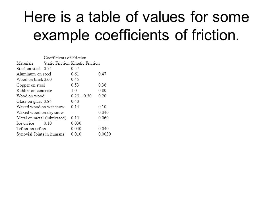 Here is a table of values for some example coefficients of friction.