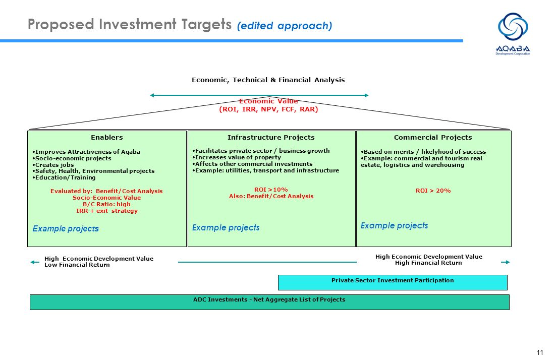 Proposed Investment Targets (edited approach)