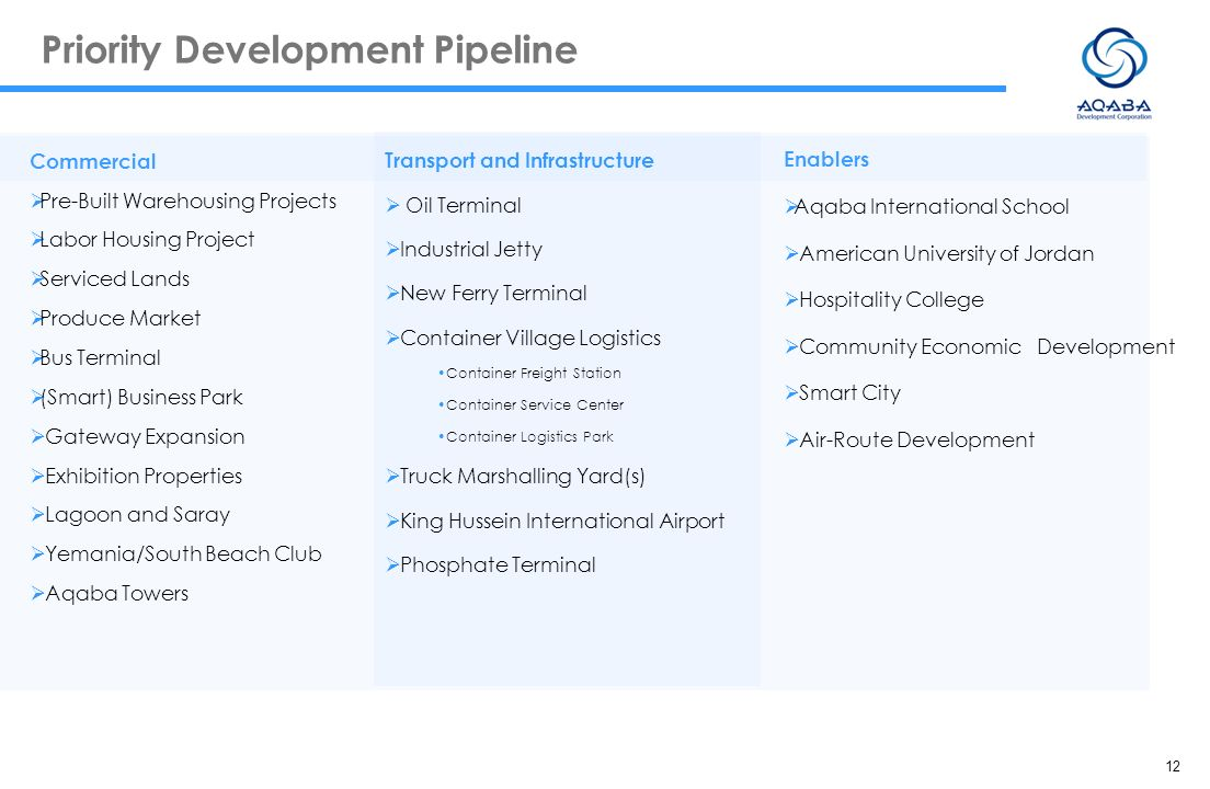 Priority Development Pipeline