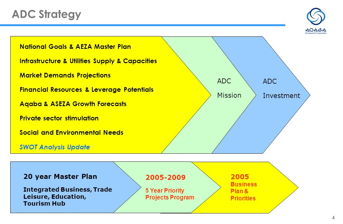 ADC Strategy National Goals & AEZA Master Plan