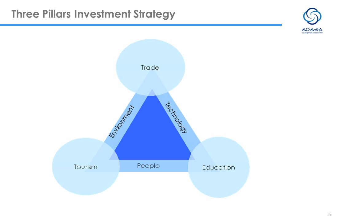 Three Pillars Investment Strategy