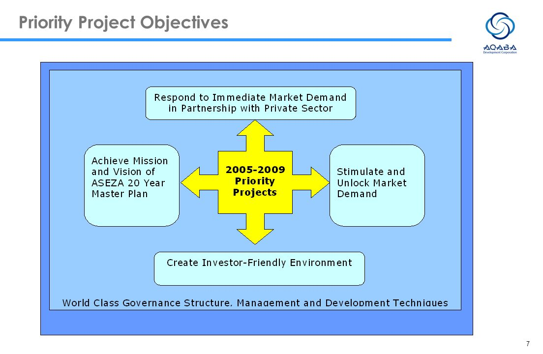 Priority Project Objectives
