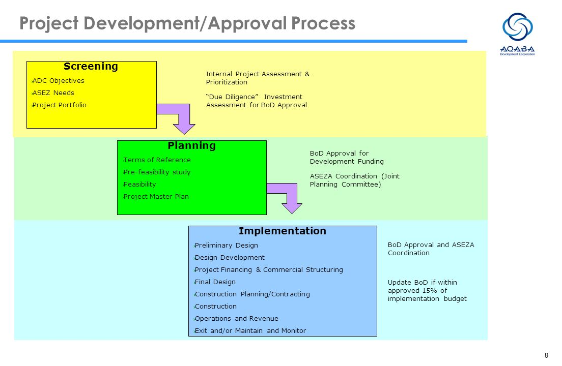 Project Development/Approval Process