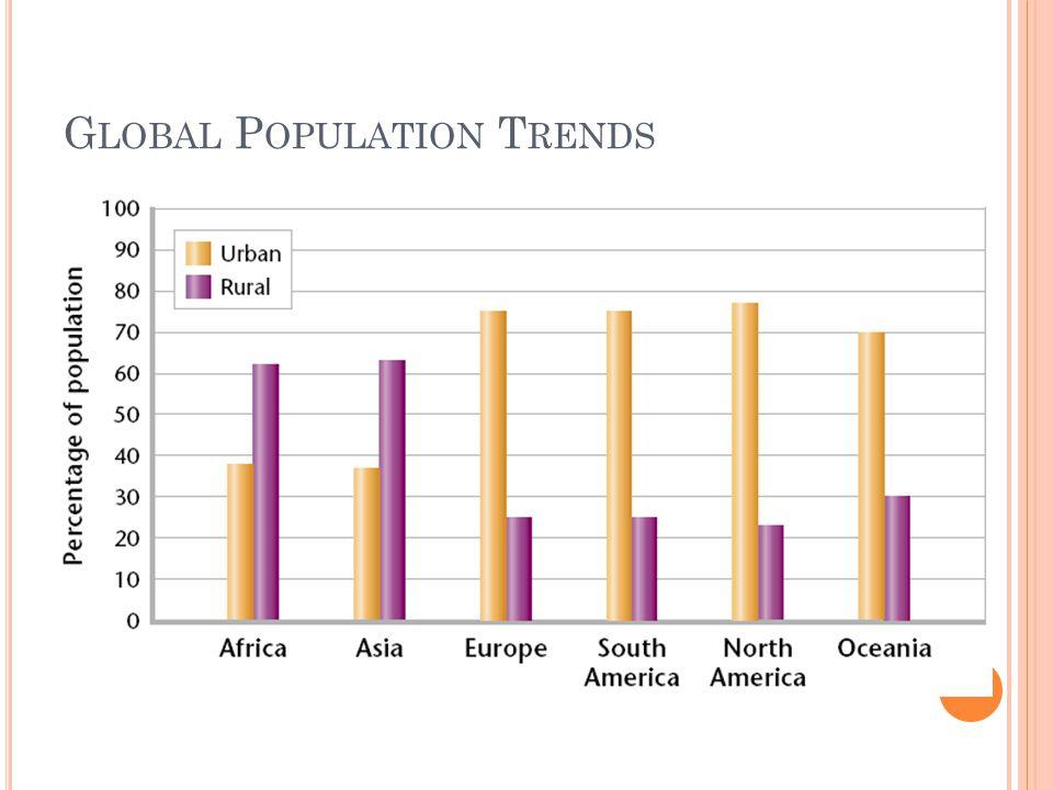 Global Population Trends