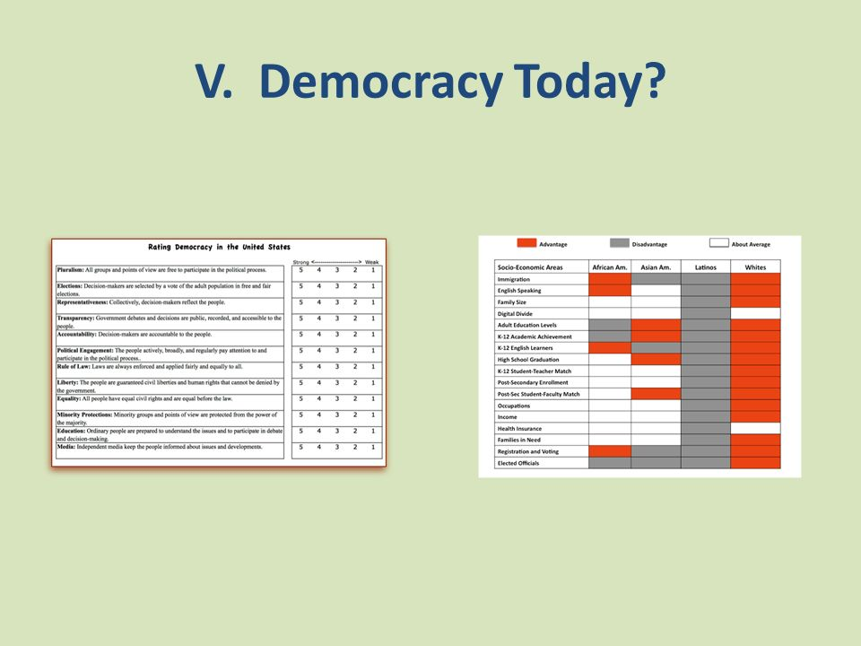 V. Democracy Today