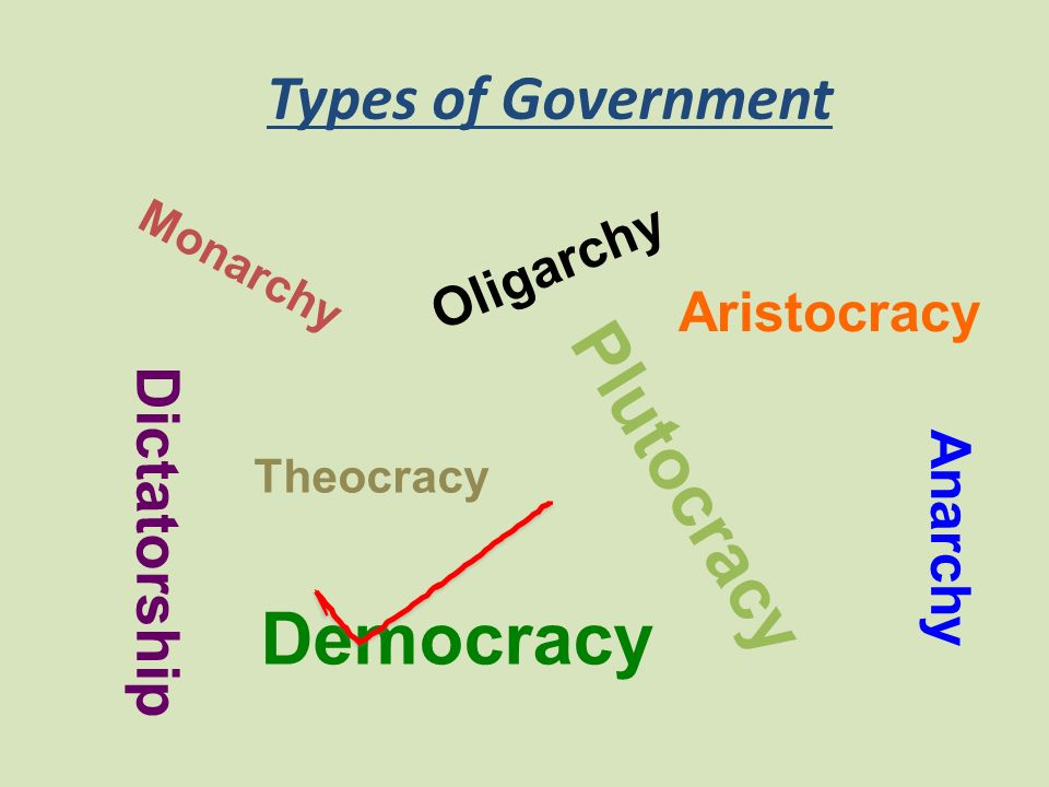 Plutocracy Democracy Types of Government Dictatorship Aristocracy