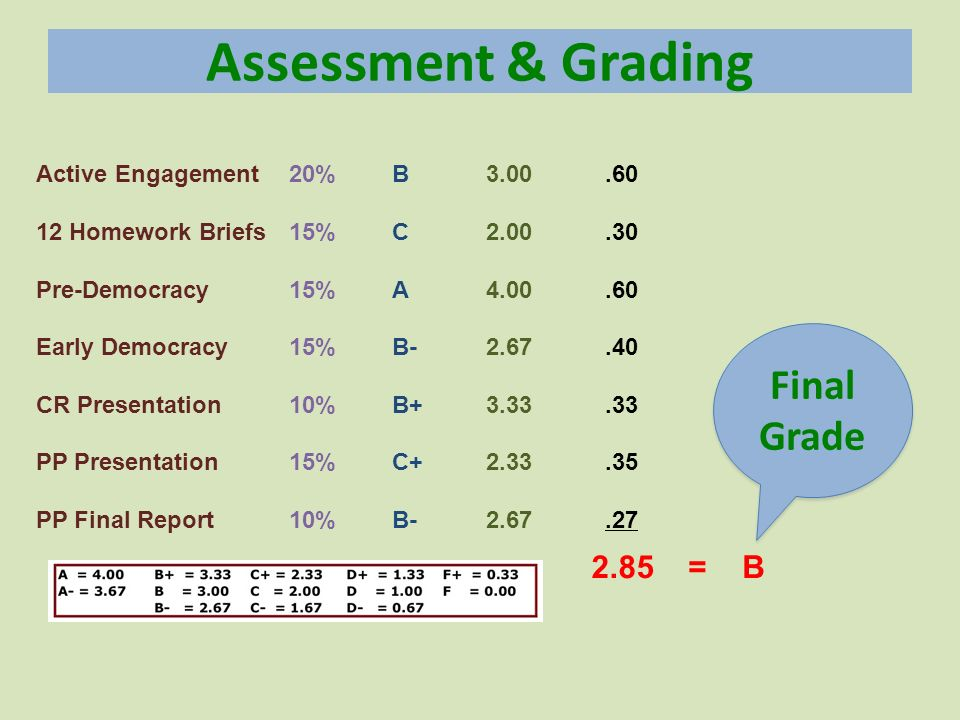 Assessment & Grading Final Grade 2.85 = B Active Engagement