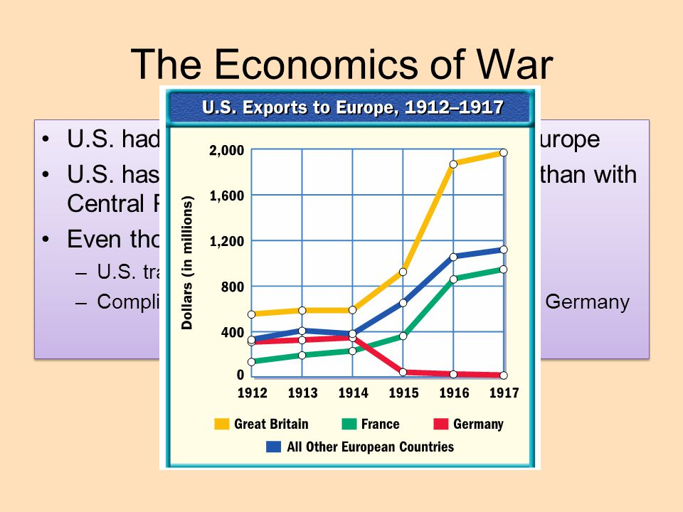 The Economics of War U.S. had loaned extensive $$ to Western Europe