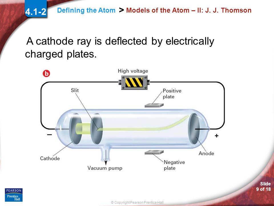 Models of the Atom – II: J. J. Thomson